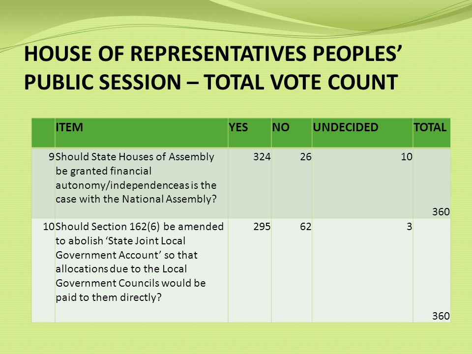 HOUSE OF REPRESENTATIVES PEOPLES PUBLIC SESSION – TOTAL VOTE COUNT ITEMYESNOUNDECIDEDTOTAL 9Should State Houses of Assembly be granted financial autonomy/independenceas is the case with the National Assembly.