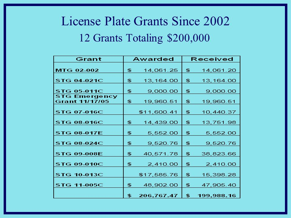 License Plate Grants Since 2002 12 Grants Totaling $200,000