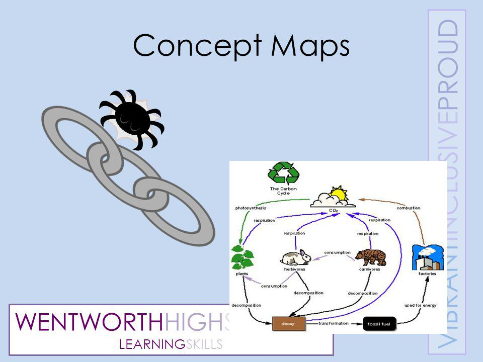 WENTWORTHHIGHSCHOOL LEARNINGSKILLS Concept Maps