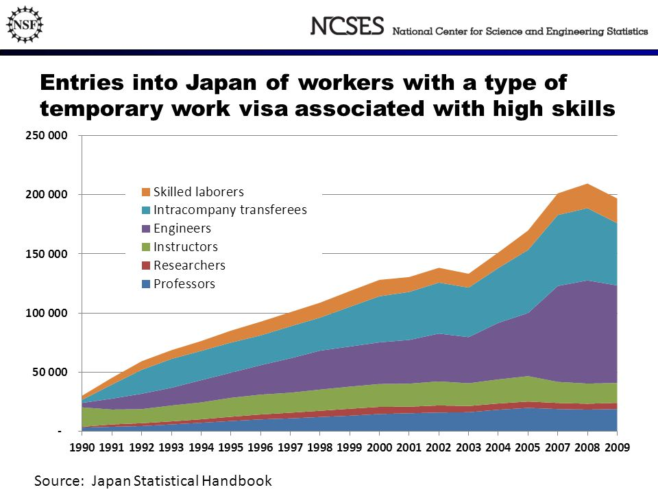Entries into Japan of workers with a type of temporary work visa associated with high skills Source: Japan Statistical Handbook