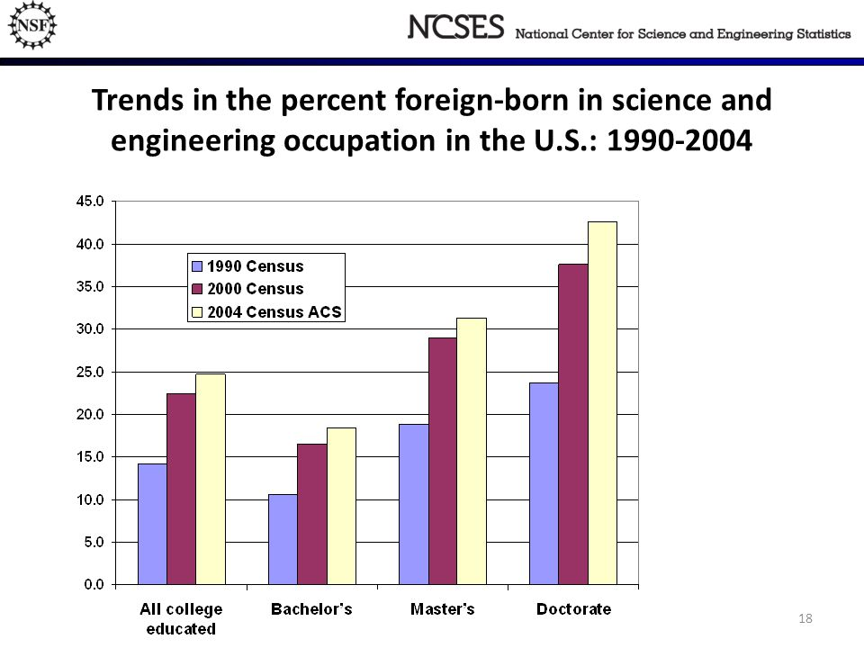 18 Trends in the percent foreign-born in science and engineering occupation in the U.S.: 1990-2004