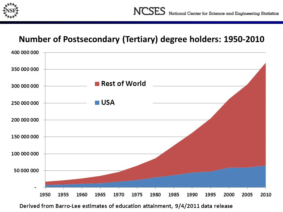 Number of Postsecondary (Tertiary) degree holders: 1950-2010 Derived from Barro-Lee estimates of education attainment, 9/4/2011 data release