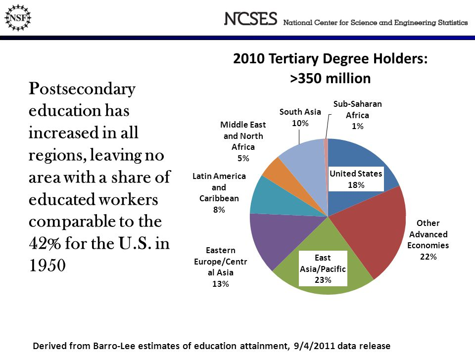 Postsecondary education has increased in all regions, leaving no area with a share of educated workers comparable to the 42% for the U.S.