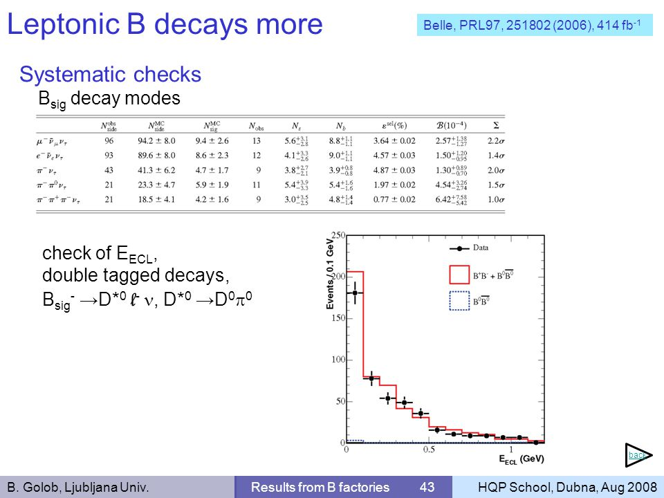 B. Golob, Ljubljana Univ.Results from B factories 43HQP School, Dubna, Aug 2008 Leptonic B decays more Systematic checks B sig decay modes check of E