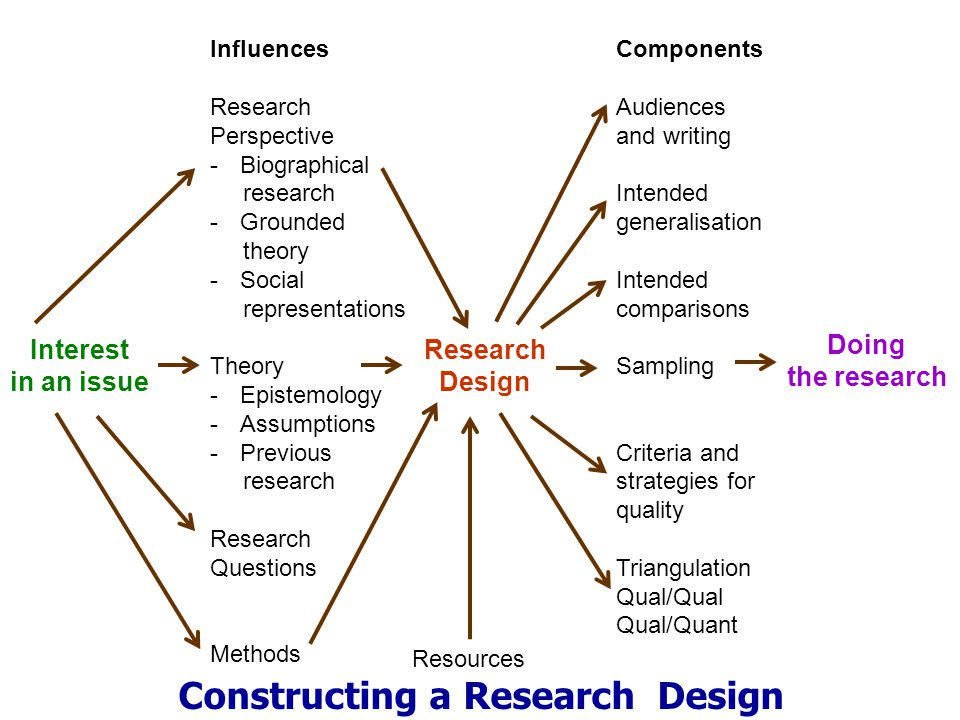 Interest in an issue Research Design Doing the research Influences Research Perspective -Biographical research -Grounded theory -Social representation