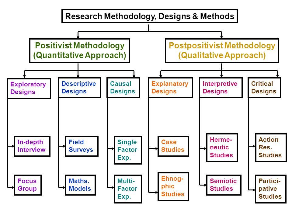 Research Methodology, Designs & Methods Positivist Methodology (Quantitative Approach) Postpositivist Methodology (Qualitative Approach) Exploratory D