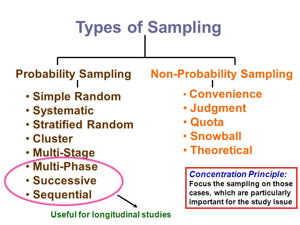 Types of Sampling Probability SamplingNon-Probability Sampling Simple Random Systematic Stratified Random Cluster Multi-Stage Multi-Phase Successive S