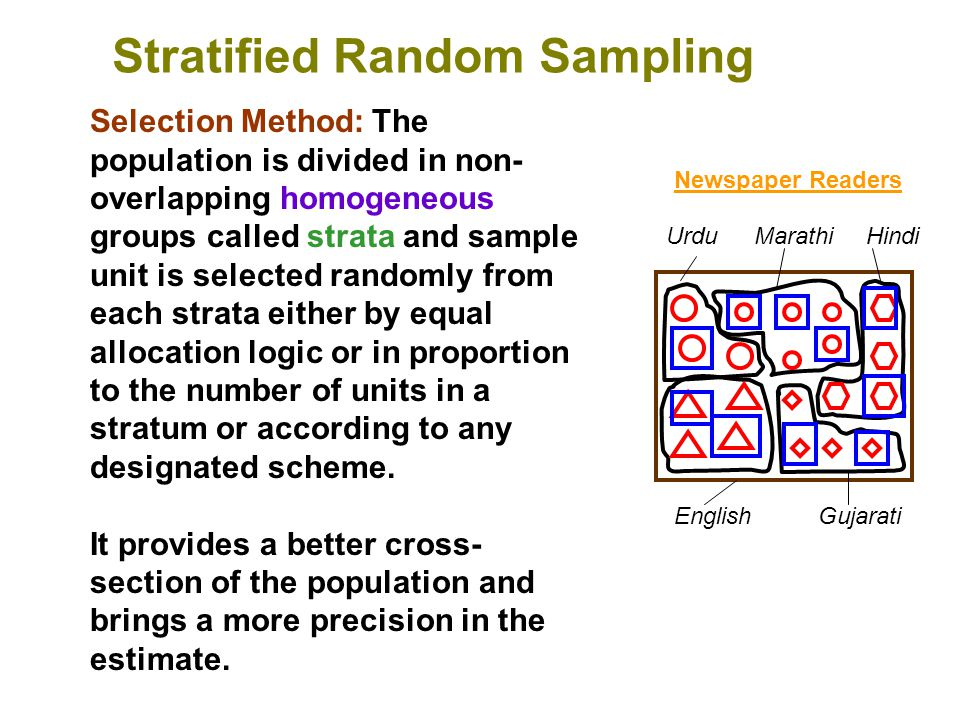 Stratified Random Sampling Selection Method: The population is divided in non- overlapping homogeneous groups called strata and sample unit is selecte
