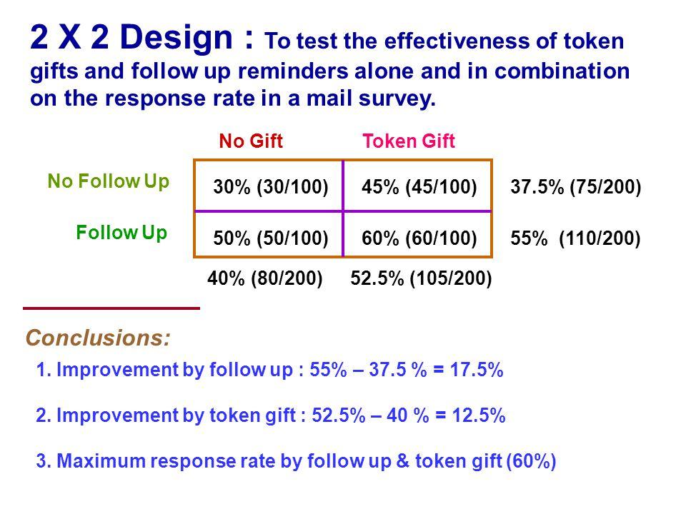 No Follow Up Follow Up Token GiftNo Gift 30% (30/100) 50% (50/100)60% (60/100) 45% (45/100) 52.5% (105/200) 55% (110/200) 37.5% (75/200) 40% (80/200)