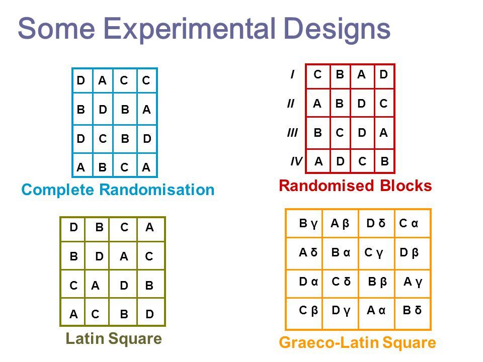 Some Experimental Designs D A C C B D B A D C B D A B C A D B C A B D A C C A D B A C B D I C B A D II A B D C III B C D A IV A D C B B γ A β D δ C α
