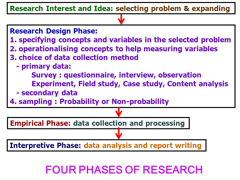 Research Interest and Idea: selecting problem & expanding Research Design Phase: 1. specifying concepts and variables in the selected problem 2. opera
