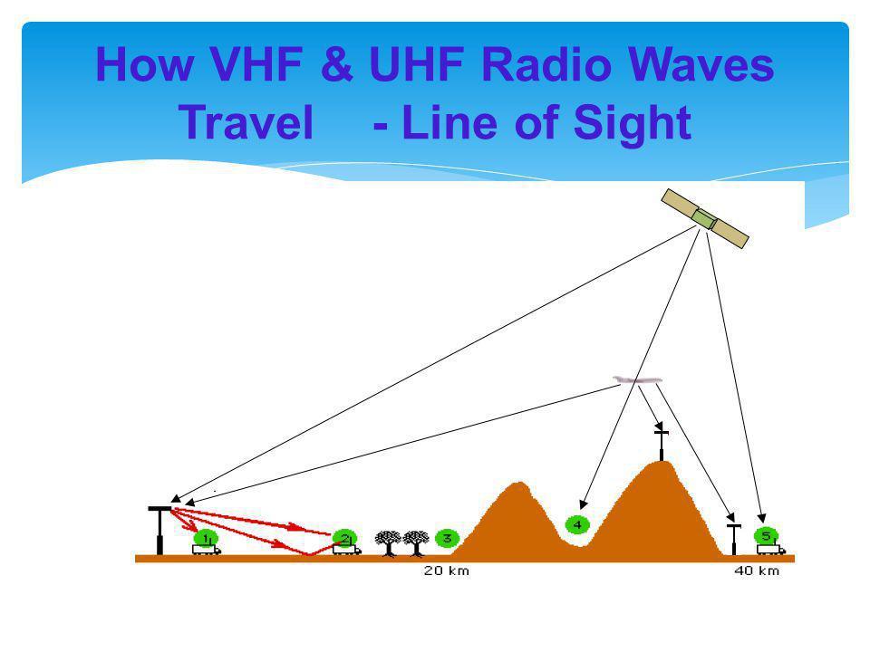 How VHF & UHF Radio Waves Travel - Line of Sight