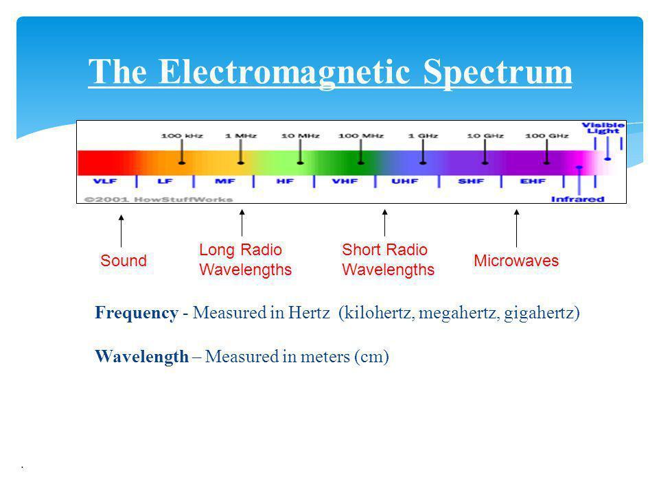 Frequency - Measured in Hertz (kilohertz, megahertz, gigahertz) Wavelength – Measured in meters (cm). The Electromagnetic Spectrum Sound Long Radio Wa