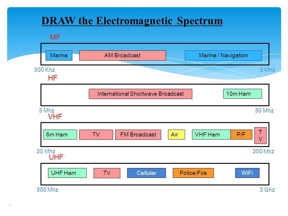 . DRAW the Electromagnetic Spectrum MF HF VHF UHF MarineAM Broadcast 300 Khz3 Mhz Marine / Navigation 3 Mhz 30 Mhz 300 Mhz 30 Mhz 300 Mhz 3 Ghz WiFiUH