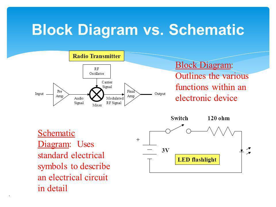 . Block Diagram vs. Schematic Audio Signal Pre Amp RF Oscillator Mixer Carrier Signal Final Amp Modulated RF Signal Block Diagram: Outlines the variou