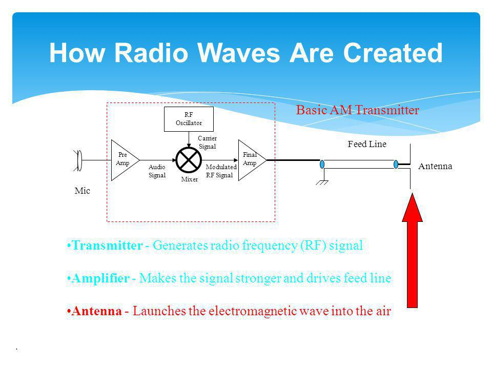 . How Radio Waves Are Created Mic Audio Signal Pre Amp RF Oscillator Mixer Carrier Signal Final Amp Feed Line Antenna Basic AM Transmitter Modulated R