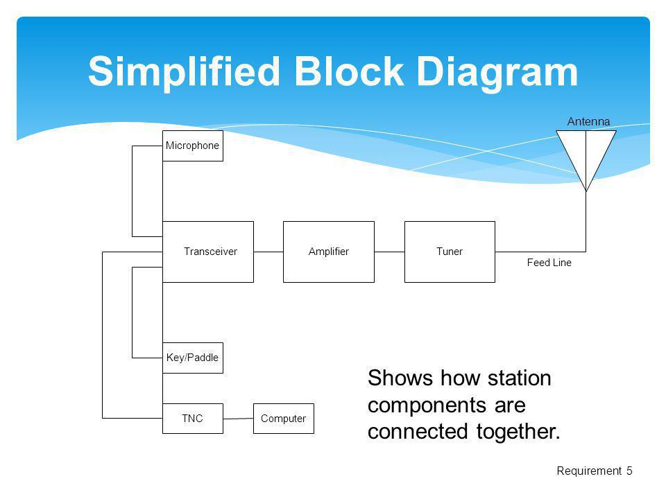 Simplified Block Diagram TransceiverAmplifierTuner Microphone Key/Paddle TNCComputer Shows how station components are connected together. Antenna Requ