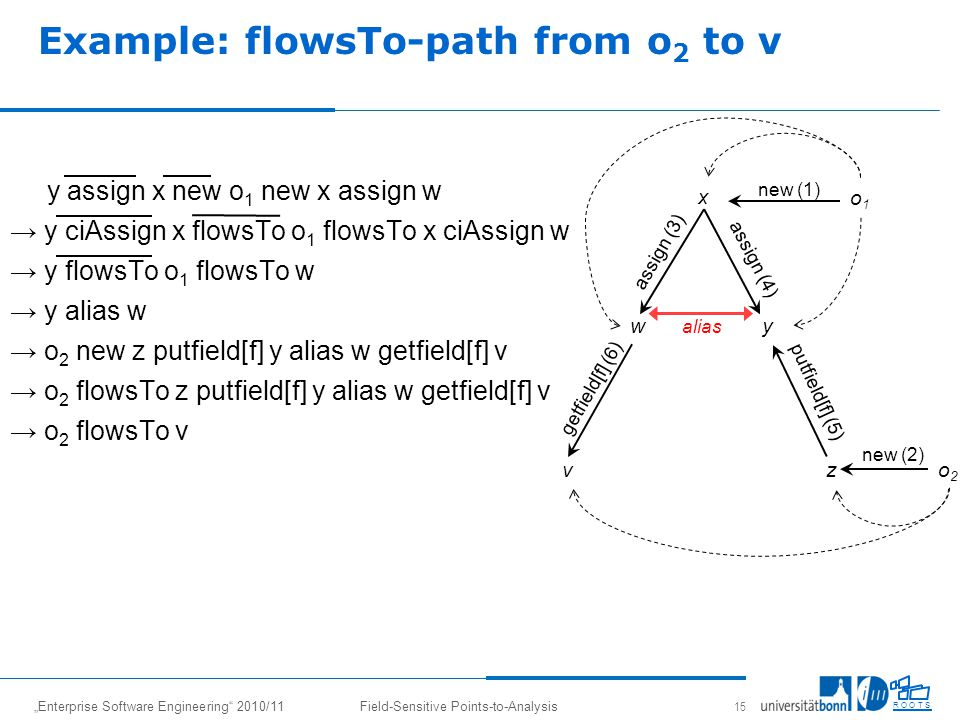 Enterprise Software Engineering 2010/11Field-Sensitive Points-to-Analysis 15 R O O T S Example: flowsTo-path from o 2 to v y assign x new o 1 new x assign w y ciAssign x flowsTo o 1 flowsTo x ciAssign w y flowsTo o 1 flowsTo w y alias w o 2 new z putfield[f] y alias w getfield[f] v o 2 flowsTo z putfield[f] y alias w getfield[f] v o 2 flowsTo v o1o1 y new (1) z w x vo2o2 getfield[f] (6) assign (4) putfield[f] (5) assign (3) new (2) alias
