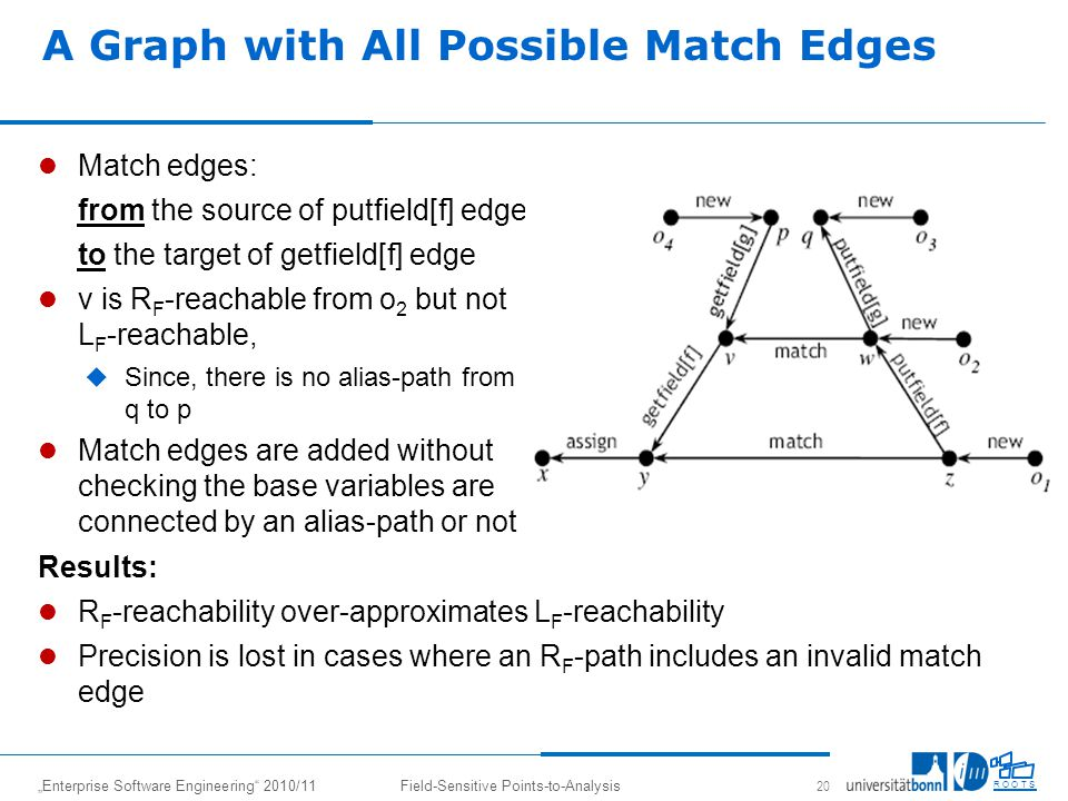 Enterprise Software Engineering 2010/11Field-Sensitive Points-to-Analysis 20 R O O T S A Graph with All Possible Match Edges Match edges: from the source of putfield[f] edge to the target of getfield[f] edge v is R F -reachable from o 2 but not L F -reachable, Since, there is no alias-path from q to p Match edges are added without checking the base variables are connected by an alias-path or not Results: R F -reachability over-approximates L F -reachability Precision is lost in cases where an R F -path includes an invalid match edge