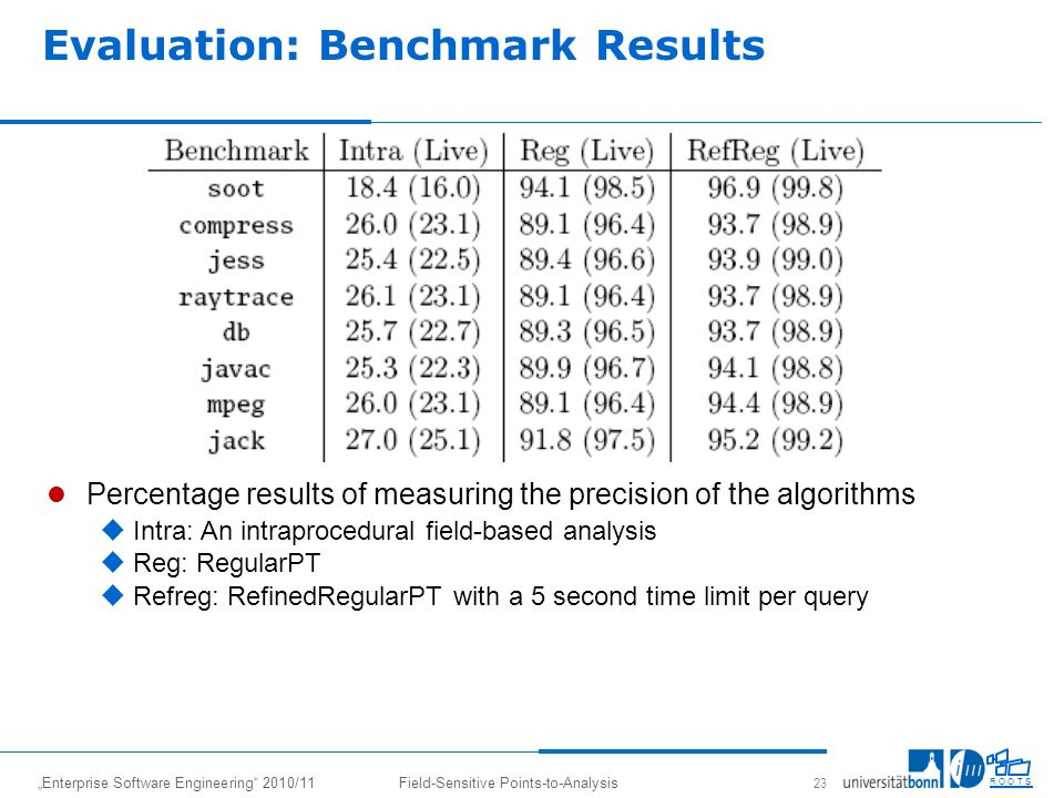 Enterprise Software Engineering 2010/11Field-Sensitive Points-to-Analysis 23 R O O T S Evaluation: Benchmark Results Percentage results of measuring the precision of the algorithms Intra: An intraprocedural field-based analysis Reg: RegularPT Refreg: RefinedRegularPT with a 5 second time limit per query