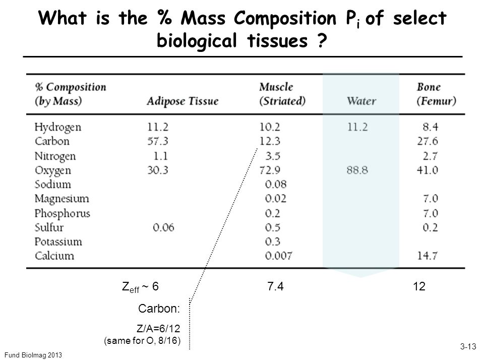 Fund BioImag 2013 3-13 Z eff ~ 67.4 12 What is the % Mass Composition P i of select biological tissues .