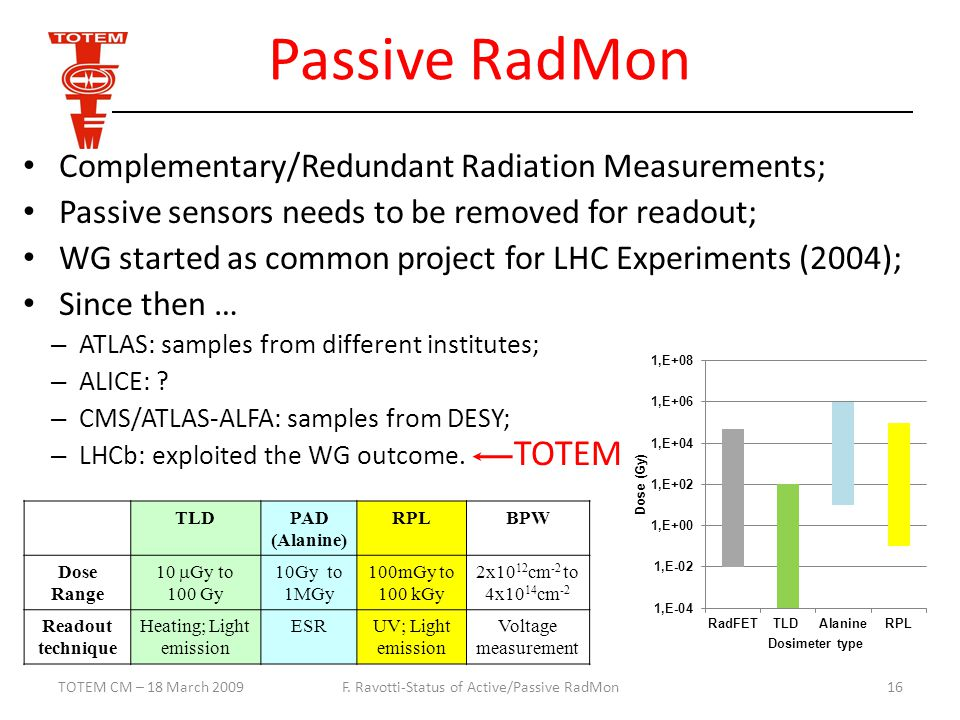 Passive RadMon Complementary/Redundant Radiation Measurements; Passive sensors needs to be removed for readout; WG started as common project for LHC Experiments (2004); Since then … – ATLAS: samples from different institutes; – ALICE: .