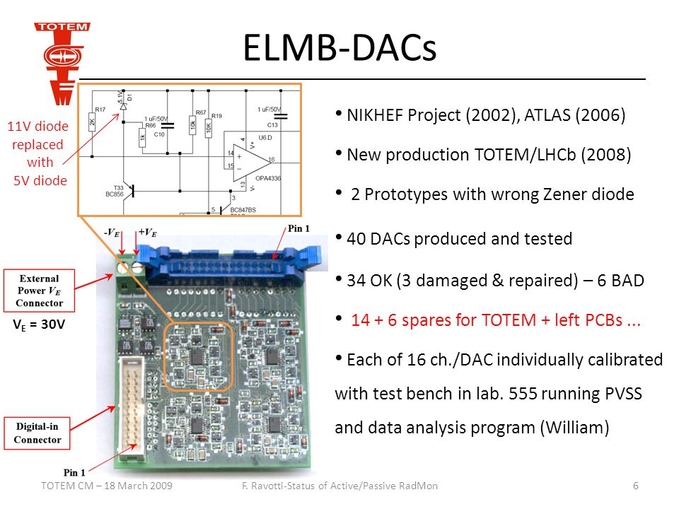 ELMB-DACs TOTEM CM – 18 March 2009F.
