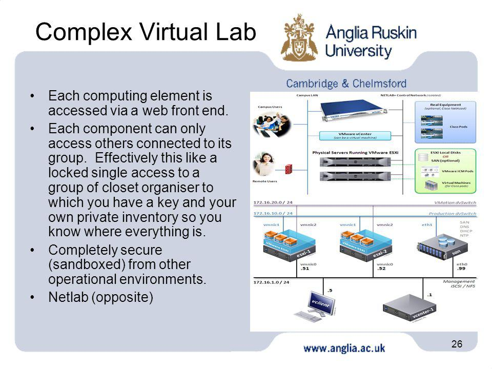 26 Complex Virtual Lab Each computing element is accessed via a web front end. Each component can only access others connected to its group. Effective