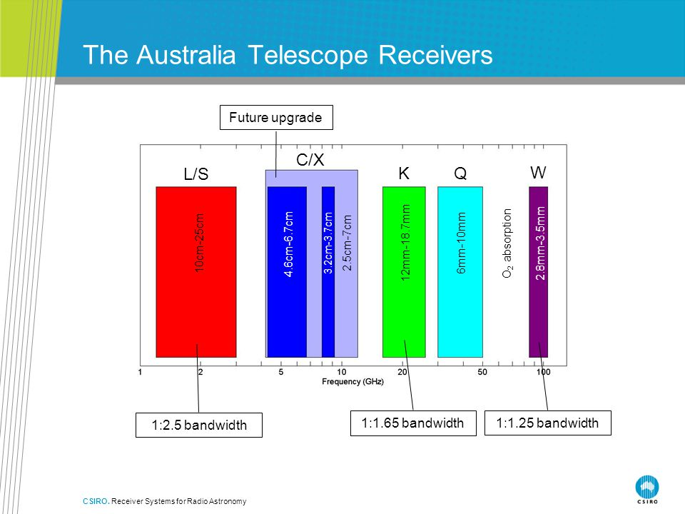 CSIRO. Receiver Systems for Radio Astronomy