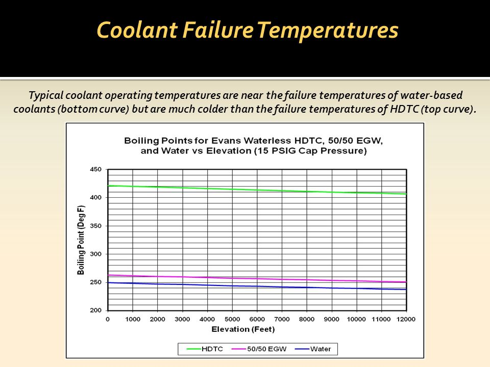 Coolant Failure Temperatures Typical coolant operating temperatures are near the failure temperatures of water-based coolants (bottom curve) but are m