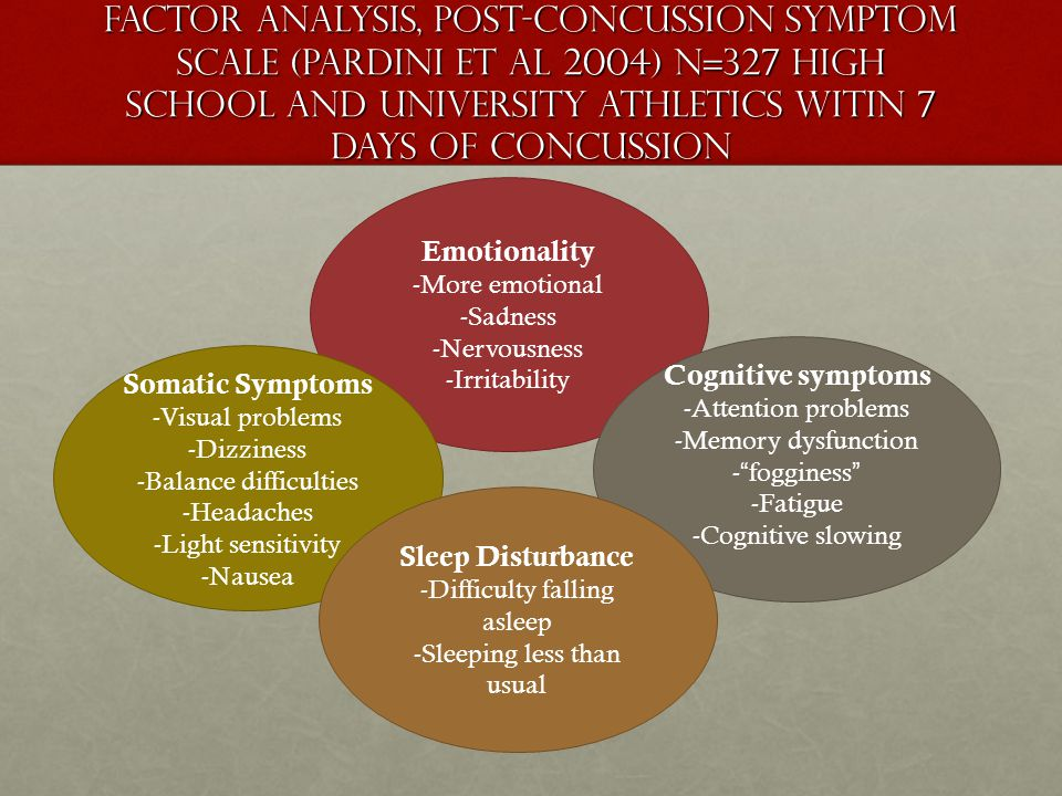Factor Analysis, post-concussion symptom scale (Pardini et al 2004) N=327 High school and University Athletics witin 7 Days of Concussion Emotionality -More emotional -Sadness -Nervousness -Irritability Cognitive symptoms -Attention problems -Memory dysfunction -fogginess -Fatigue -Cognitive slowing Somatic Symptoms -Visual problems -Dizziness -Balance difficulties -Headaches -Light sensitivity -Nausea Sleep Disturbance -Difficulty falling asleep -Sleeping less than usual