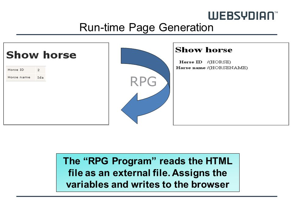 Run-time Page Generation The RPG Program reads the HTML file as an external file. Assigns the variables and writes to the browser RPG