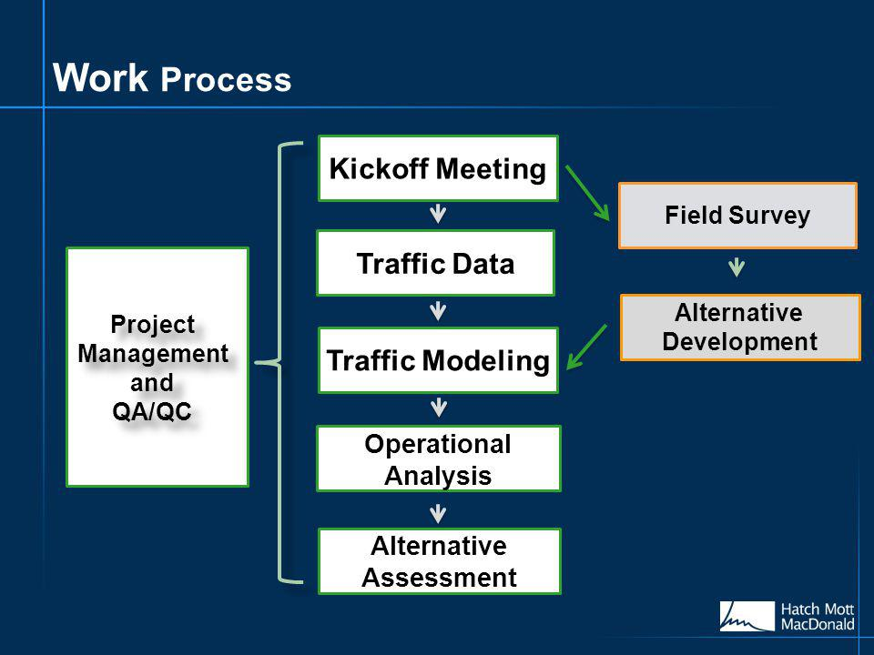 Work Process Kickoff Meeting Traffic Modeling Operational Analysis Alternative Assessment Project Management and QA/QC Project Management and QA/QC Traffic Data Field Survey Alternative Development