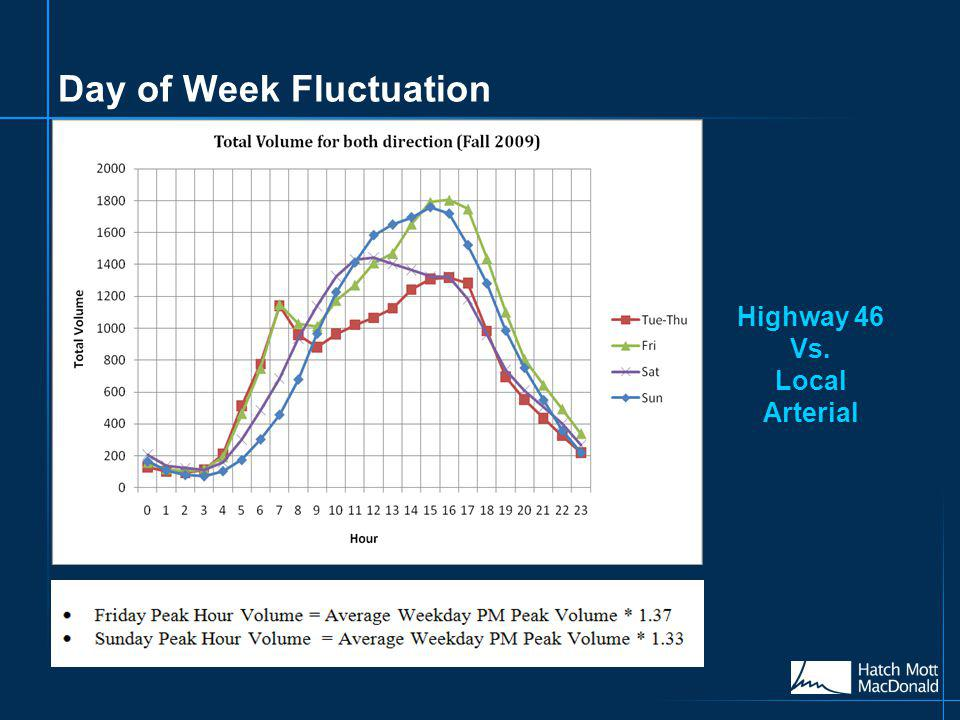 Day of Week Fluctuation Highway 46 Vs. Local Arterial