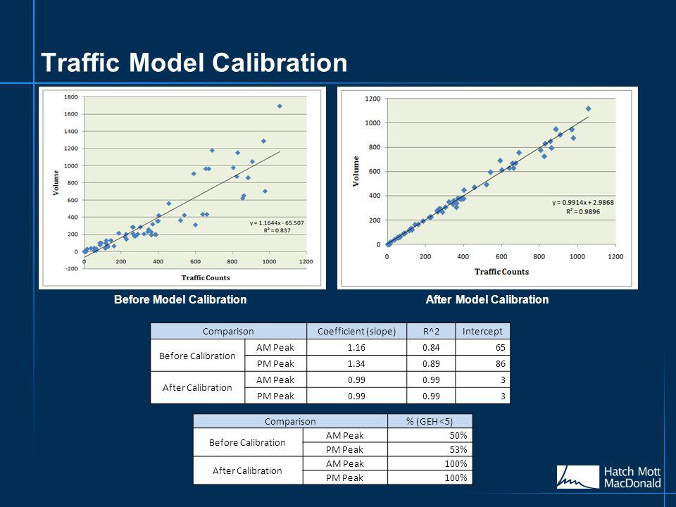 Traffic Model Calibration ComparisonCoefficient (slope)R^2Intercept Before Calibration AM Peak1.160.8465 PM Peak1.340.8986 After Calibration AM Peak0.99 3 PM Peak0.99 3 Comparison% (GEH <5) Before Calibration AM Peak50% PM Peak53% After Calibration AM Peak100% PM Peak100% Before Model CalibrationAfter Model Calibration
