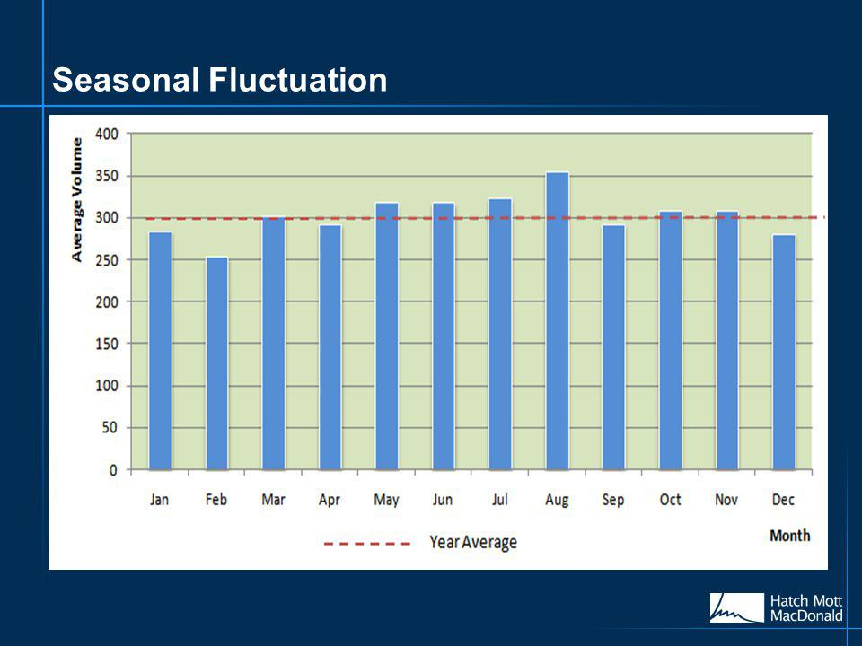 Seasonal Fluctuation