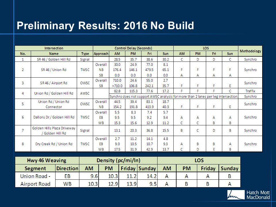 Preliminary Results: 2016 No Build