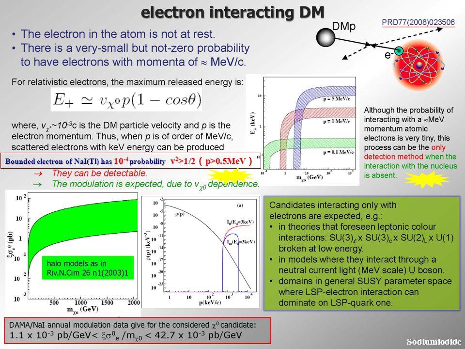 10 Bounded electron of NaI(Tl) has 10 -4 probability v 2 >1/2 p>0.5MeV Bounded electron of NaI(Tl) has 10 -4 probability v 2 >1/2 p>0.5MeV Sodiumiodid