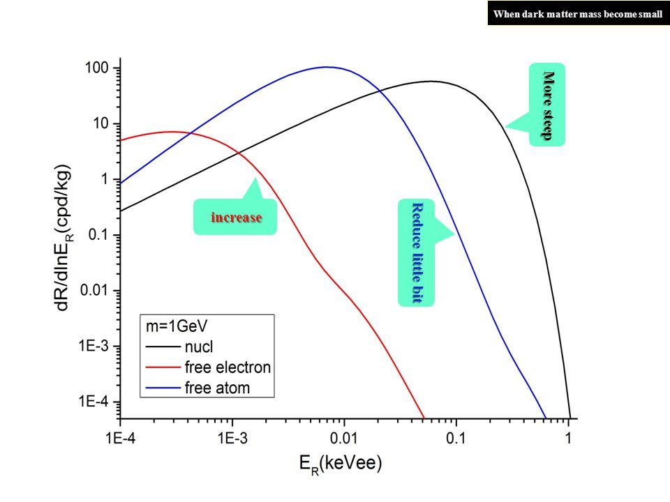 24 More steep Reduce little bit increase When dark matter mass become small