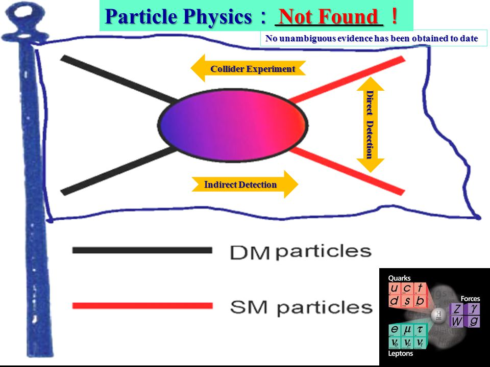 5 Particle Physics Not Found Particle Physics Not Found Direct Detection ndirect Detection ndirect Detection Collider Experiment No unambiguous eviden