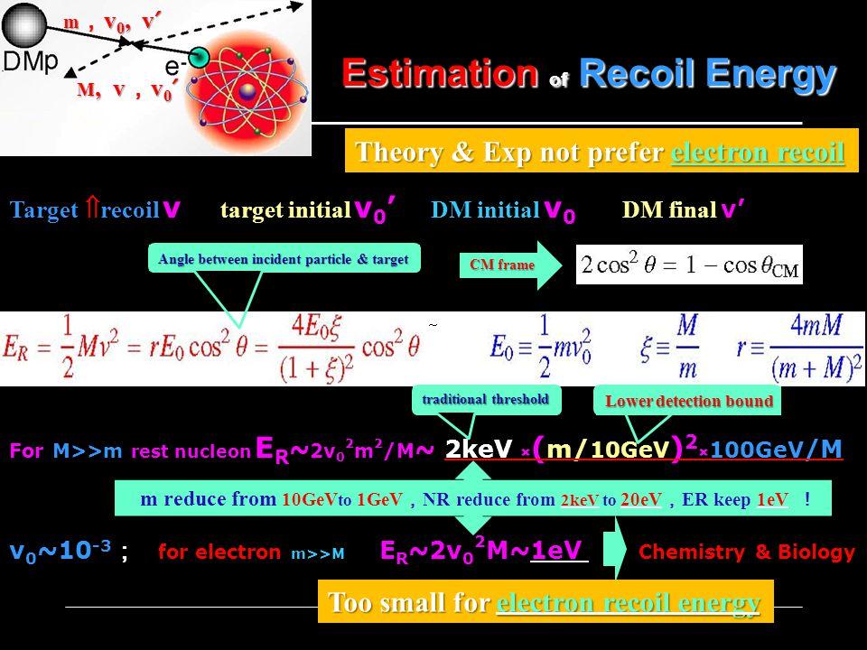 Target recoil v target initial v 0 DM initial v 0 DM final v For M>>m rest nucleon E R ~ 2v 0 2 m 2 /M ~ 2keV × ( m/ 10GeV ) 2 × 100GeV /M v 0 ~10 -3