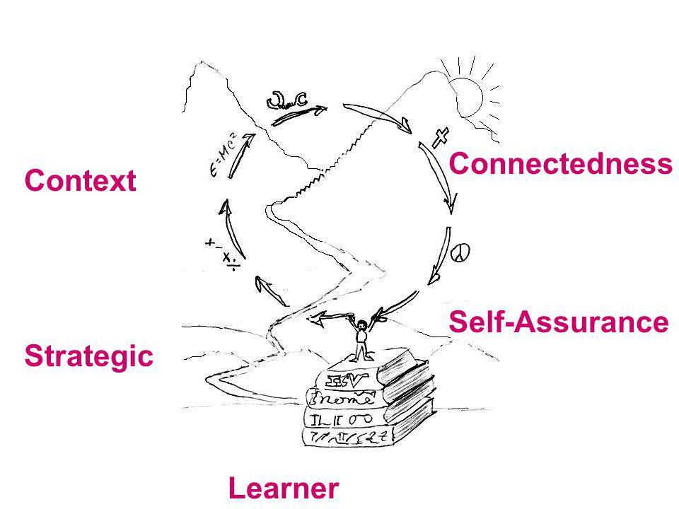 Self-Assurance Learner Strategic Connectedness Context