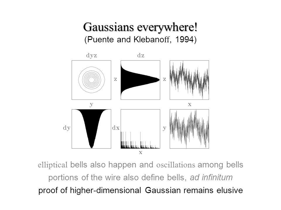 Gaussians everywhere. Gaussians everywhere.