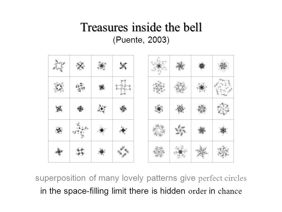 Treasures inside the bell Treasures inside the bell (Puente, 2003) superposition of many lovely patterns give perfect circles in the space-lling limit there is hidden order in chance