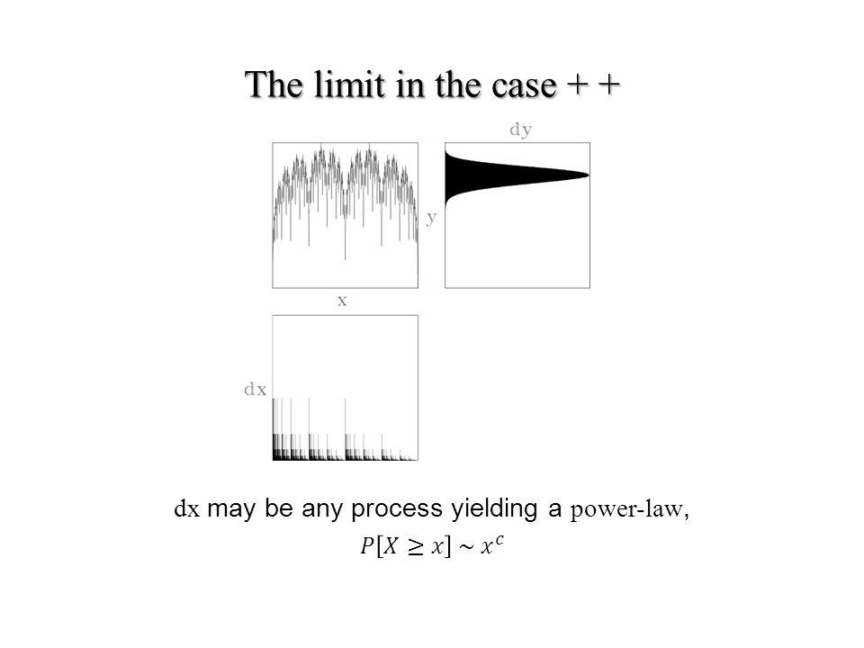 The limit in the case + +