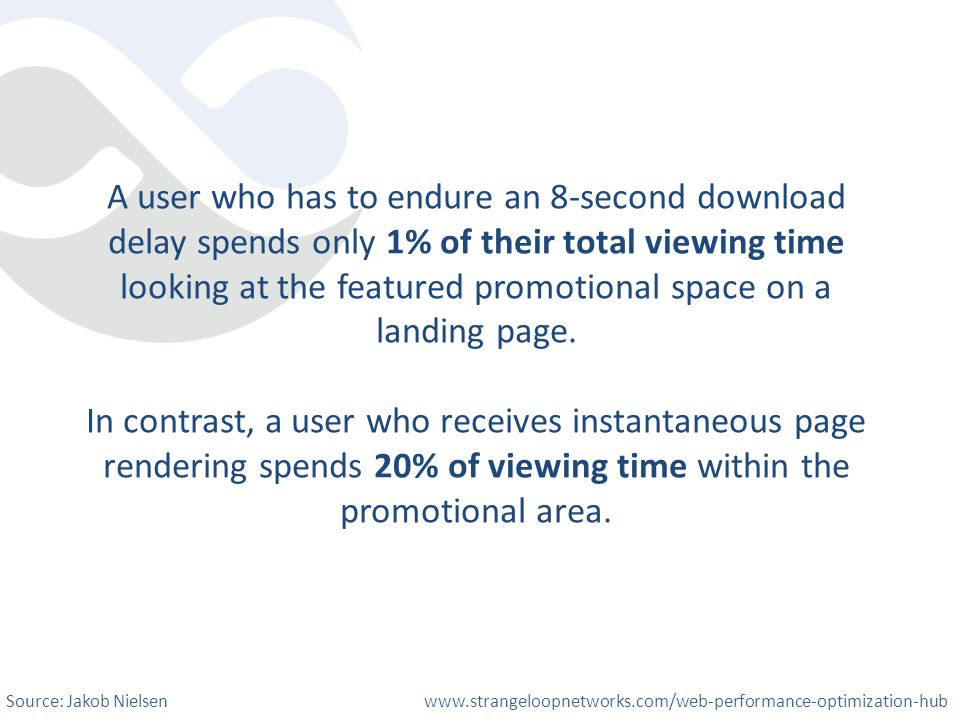 A user who has to endure an 8-second download delay spends only 1% of their total viewing time looking at the featured promotional space on a landing page.