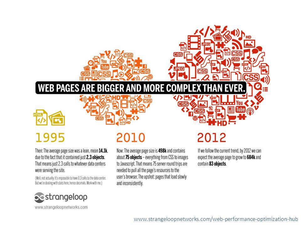 www.strangeloopnetworks.com/web-performance-optimization-hub