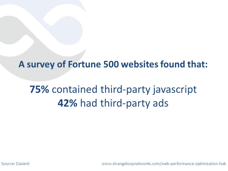 A survey of Fortune 500 websites found that: 75% contained third-party javascript 42% had third-party ads Source: Dasient www.strangeloopnetworks.com/