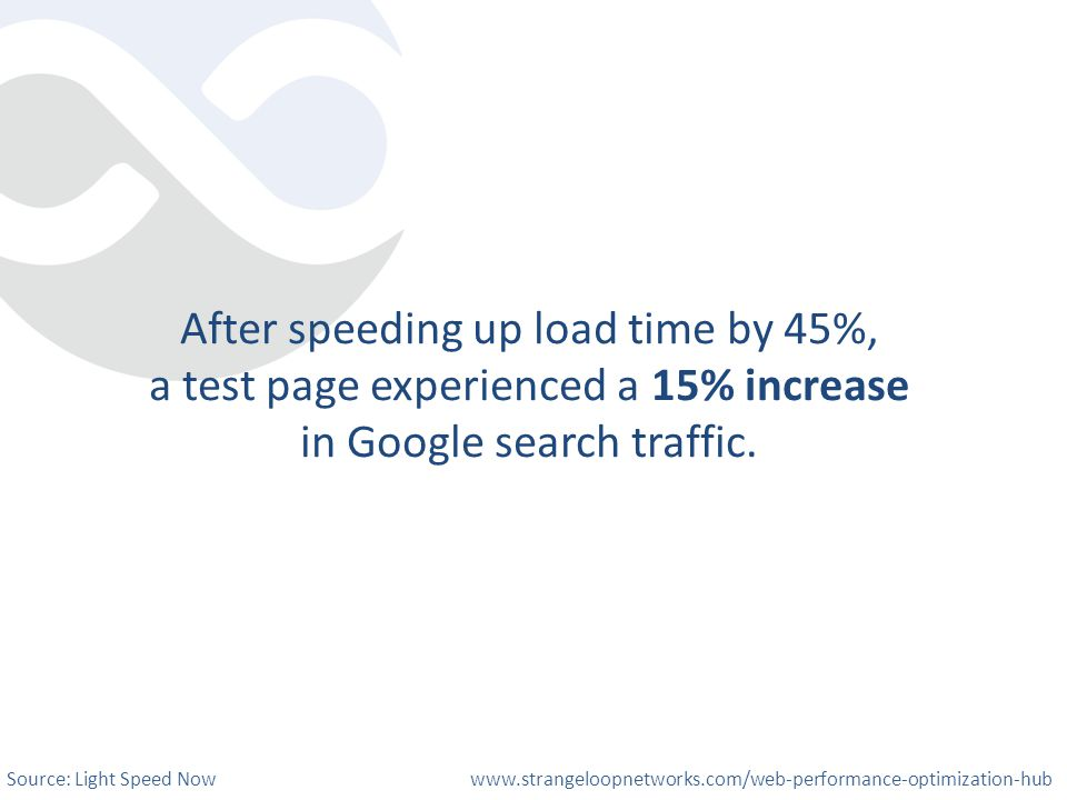 After speeding up load time by 45%, a test page experienced a 15% increase in Google search traffic. Source: Light Speed Now www.strangeloopnetworks.c