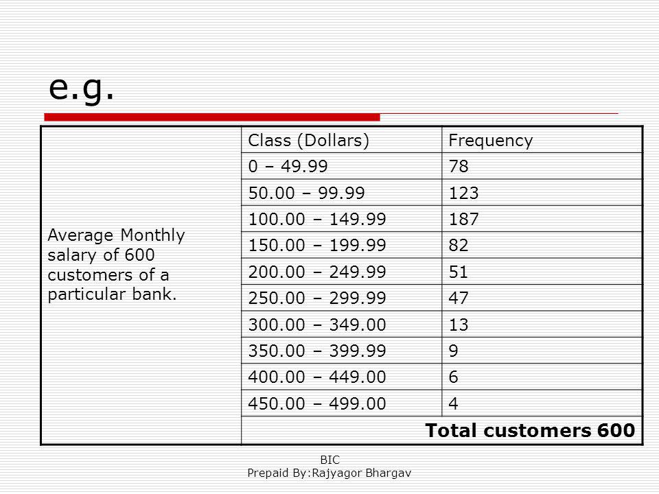 e.g. Average Monthly salary of 600 customers of a particular bank.